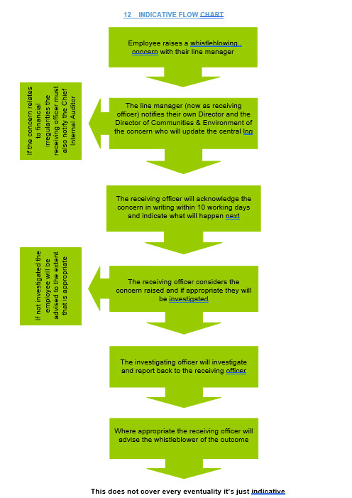 The Indicative Flow Chart