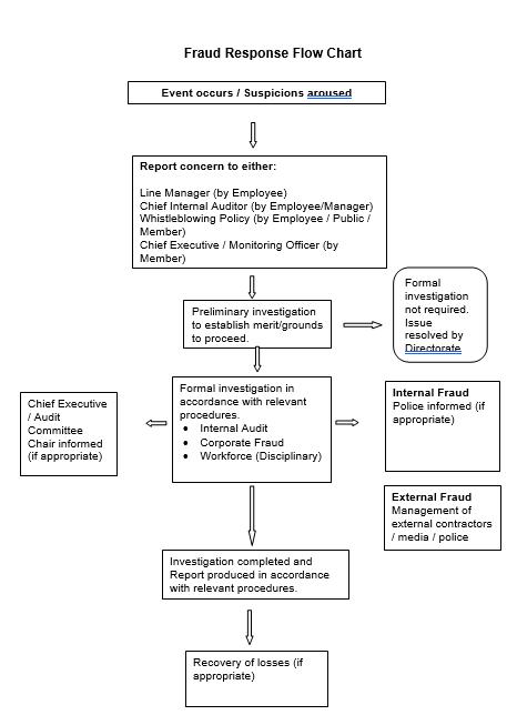 Fraud Response Flow Chart