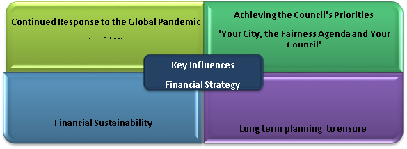 The key influences in formulating the update to the financial strategy
